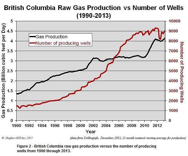 BC raw gas production