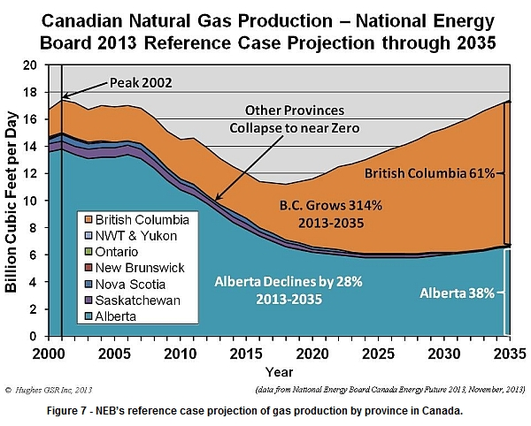 NEB's gas projections by province