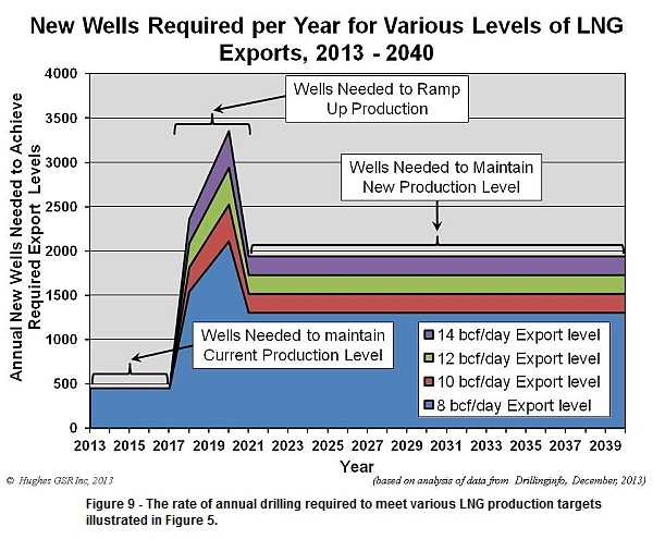 Annual drilling levels required to meet LNG export levels