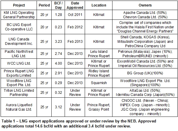 LNG export applications approved by the NEB