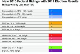 Election 2015 Battleground Ridings