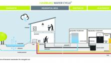 Diagram of the Hamburg Water Cycle