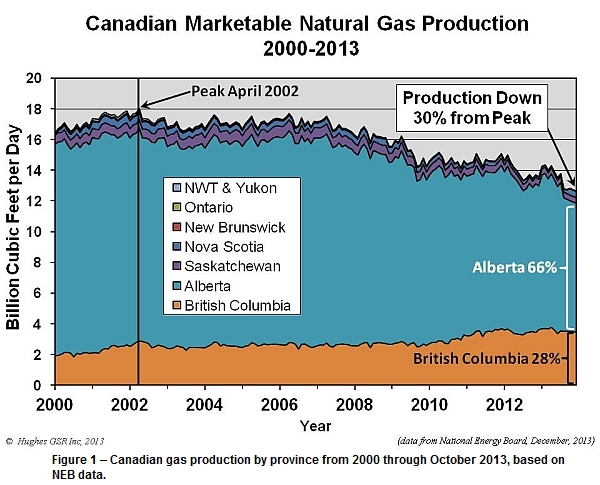 Canadian gas production by province