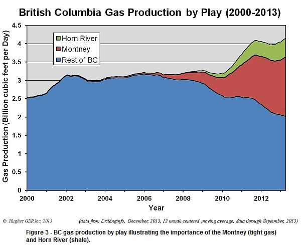 BC gas production by play, illustrating the Montney and Horn River