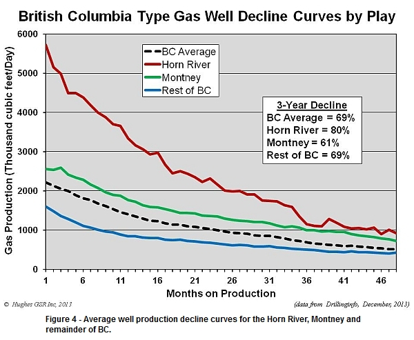 Average well production decline curves