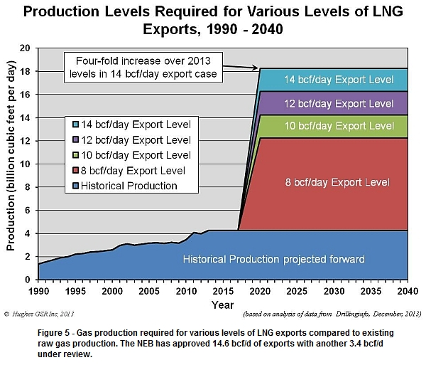Gas production required for LNG projects