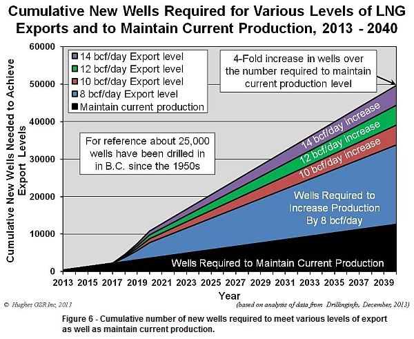 Cumulative number of wells needed to meet LNG exports