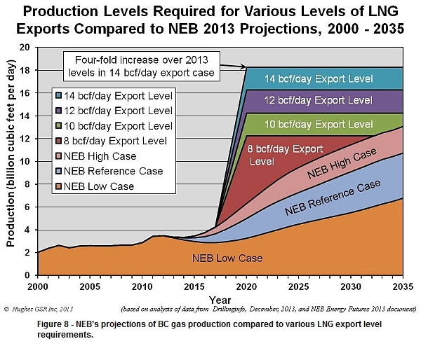 NEB's gas production levels required to meet LNG export levels