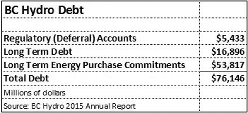 BC Hydro's Debts, according to their 2015 annual report