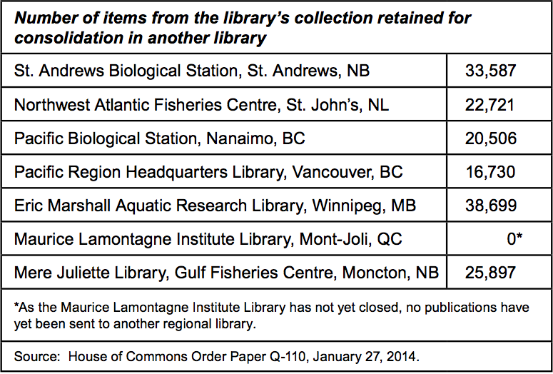 Number of items retained from 6 of 7 of the DFO libraries closed in 2012