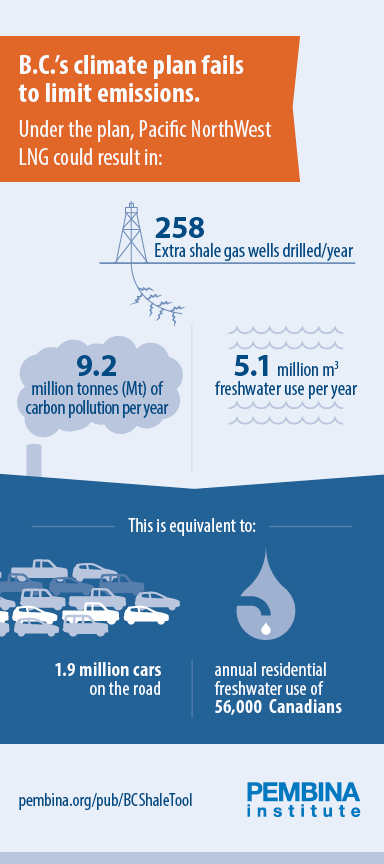 Infographic - BC's Climate Plan Fails to Limit Emissions