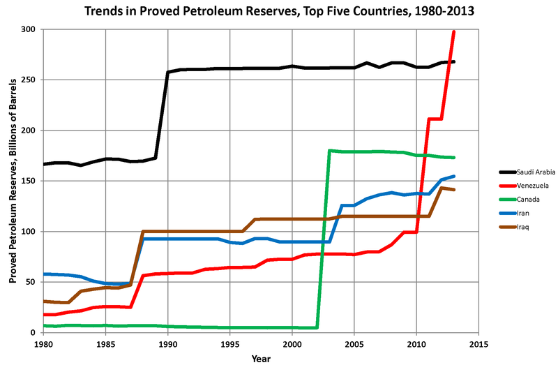 Trends in proven oil reserves in top five countries, 1980-2013