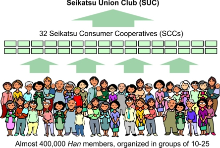 Seikatsu club structure diagram