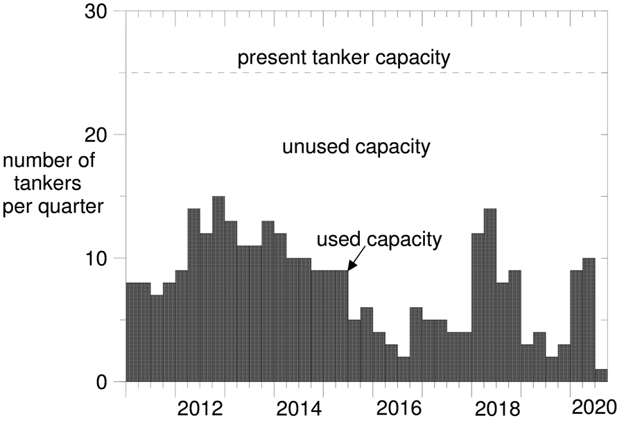 Tanker capacity vs tankers loaded at Westridge Terminal 2012-2020 graph